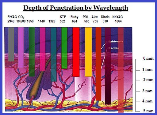 مقدار نفوذ اشعه در دستگاه های مختلف