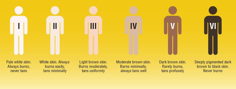 انواع مدل پوست افراد